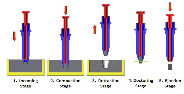 Dosator capsule filling process